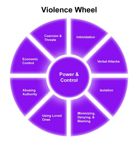 Domestic Violence Cycle of Abuse Wheel
