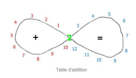 apprendre tables multiplication facilement 31 best images about maths on confusion tables and montessori