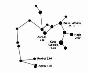 Sagittarius Constellation - Facts About Sagittarius ...