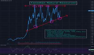 Cnq Stock Chart Cnq Stock Price And Chart Tsx Cnq Tradingview