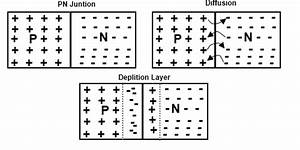 Semiconductors - Diffusion Process In P-n Junction