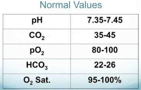 oxygen saturation normal range how can a patient go with low oxygen of 85 to 90 saturation quora