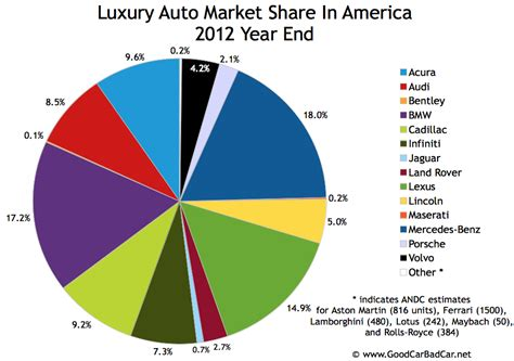 2012 Year End Top 30 Bestselling Luxury Vehicles In