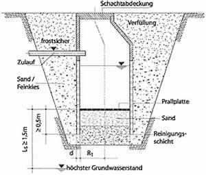Sickerschacht Berechnen : regenwasserversickerung ~ Themetempest.com Abrechnung