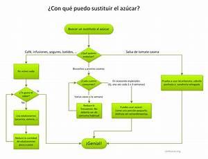 Sinazucar Org On Twitter   U0026quot  U00bfcon Qu U00e9 Puedo Sustituir El