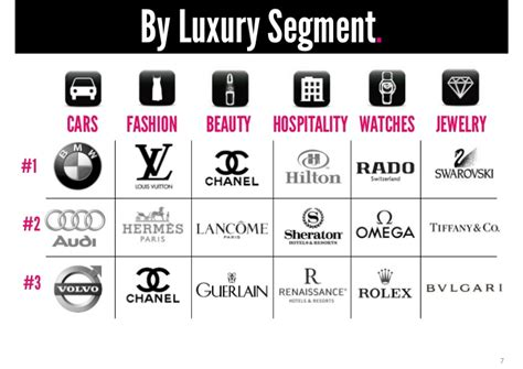 By Luxury. Segment. Cars Fashion