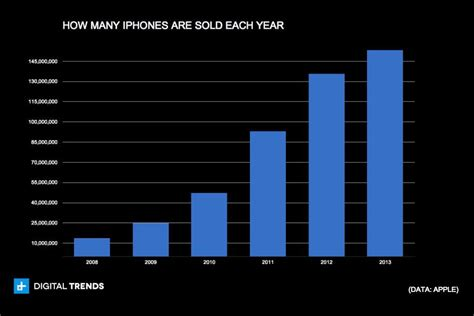 how many iphones are there iphone s growth is slowing apple provides more proof