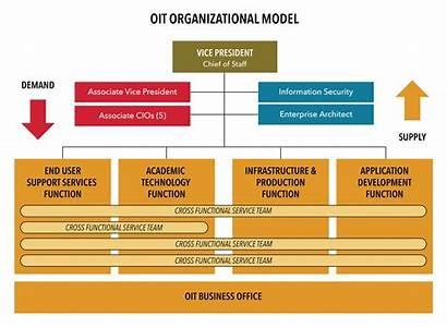 Oit Organizational Structure Chart Functional Technology Service