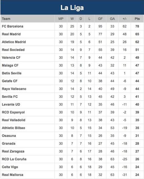 la liga table 2016 17 laliga table results fixtures football spain
