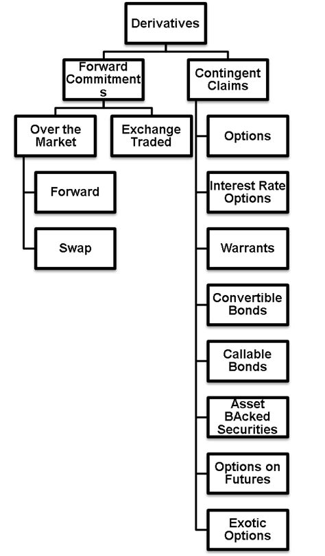 Derivatives | Definition, Types - Forwards, Futures