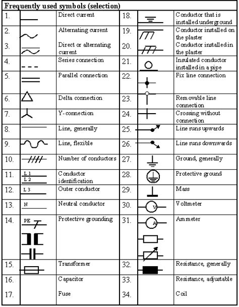 engineering symbols module v electrical engineering basics page 22 tech electrical