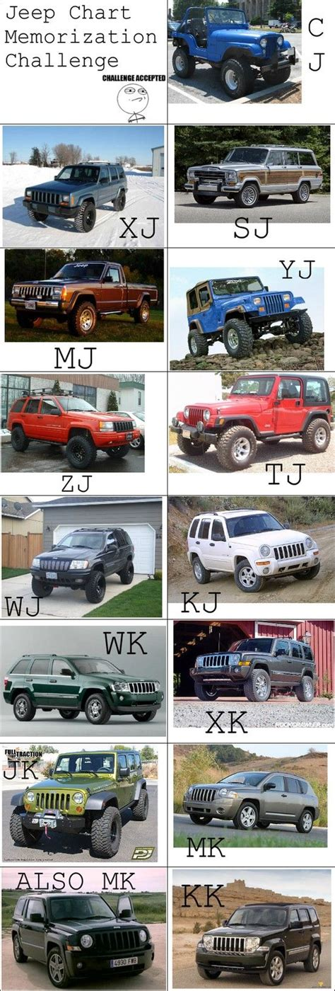 Jeep Body Type Chart Jeep Memorization Challenge Jeep