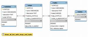 Mysql - Database Schema For Task Management