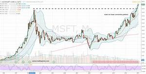 Msft Stock Chart Msft Stock Microsoft Corporation Msft Stock Is On Cloud