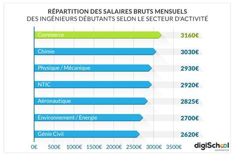 travaux de bureau salaire combien gagne un ingenieur btp newhairstylesformen2014 com