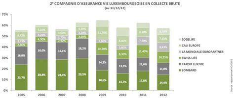 cardif lux liberty invest l assurance vie luxembourg par