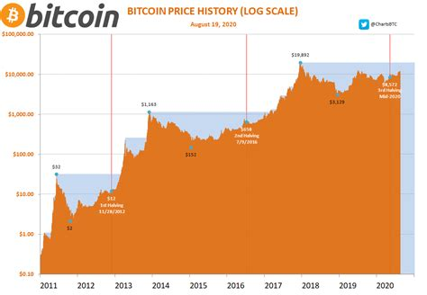 The 2020 bitcoin halving is less than a month away. Bitcoin atingirá US$ 340.000 se repetir padrão do halving de 2016