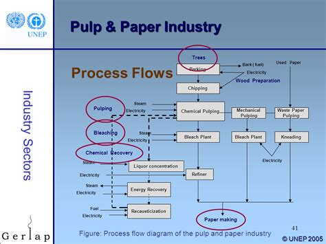 Proces Flow Diagram For Pulp And Paper Industry paper process flowchart flowchart in word