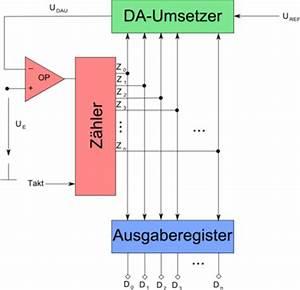 Abtastfrequenz Berechnen : analog digital umsetzer ibkastl gmbh wiki ~ Themetempest.com Abrechnung