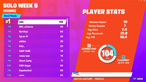 fortnite world cup open qualifiers solo week  scores