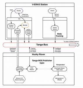 Software Architecture Document For Telerobotics  U2014 Eras 0