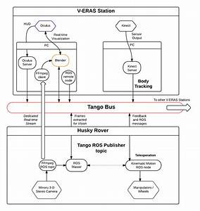 template software architecture document design software With architecture documentation tools