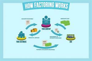 Accounts receivable factoring ar factoring dbr for What is invoice factoring and how is it used