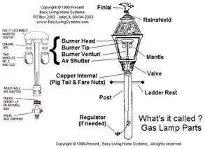 Ventless Gas Fireplace Replacement Parts