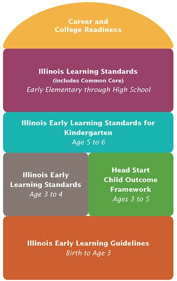 illinois early learning guidelines for children birth to 513 | v align 360x570