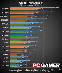 Which Is Better For Gaming Nvidia Geforce GTX 980 Or