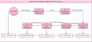 All About S A D   3 Different Types Of Data Flow Diagram