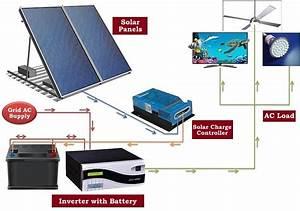 Solar Battery Wiring Diagrams Solar Inverter Diagram Wiring Diagram