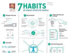 Resume 7 Habits by Using The Ishikawa Fishbone Diagram Diagram And Project