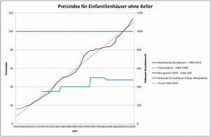 Einheitswert Haus Berechnen Beispiel : haushaltsrede die gr nen in nauheim ~ Themetempest.com Abrechnung