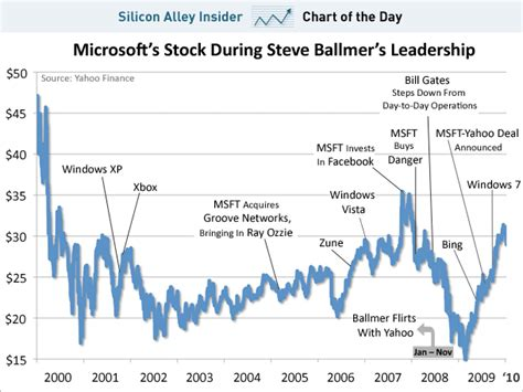 microsoft stock price history chart of the day microsoft 39 s flat decade under steve