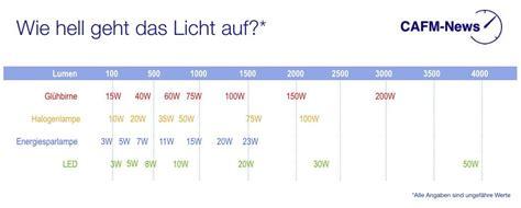 Lumen Pro Watt Bei Led, Halogen-, Energiesparlampen Und