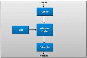 Block Diagram Of The Fuzzy Logic System