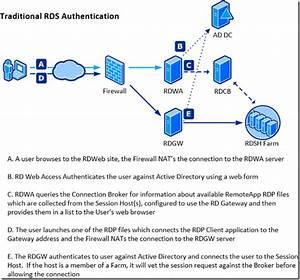 Two Factor Authentication For Remote Desktop Services