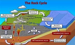 What Is The Rock Cycle  Process Steps With Diagram