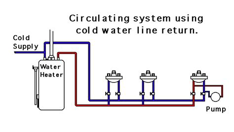 Testing Water Heater Wiring Diagram by Water Circulating Systems Cold Return Instant