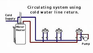 Hot Water Circulating Systems Cold Return Instant