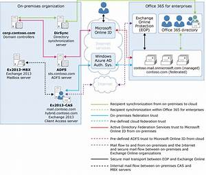 Microsoft O365 Diagram