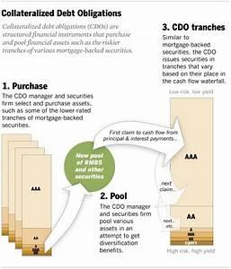 Synthetic Cdo Diagram