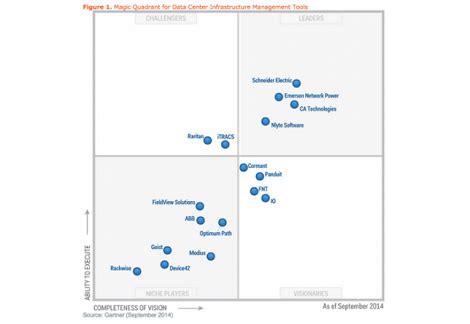 magic quadrant  data center infrastructure management
