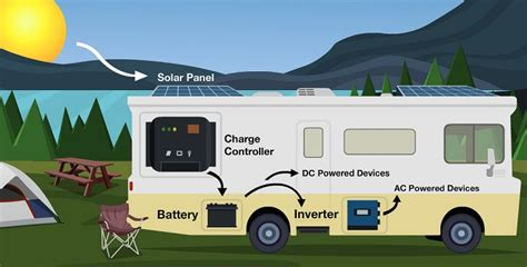 solar panels  rv  travel trailers