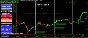 Nifty Live Charting Signals Along With Buy Sell Signals
