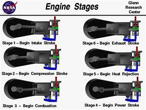 Internal Combustion Engine Stages