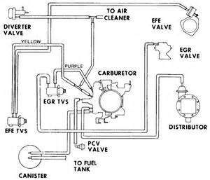 similiar 454 troubleshooting keywords 454 firing order likewise chevy 454 engine belt diagram on 454 big