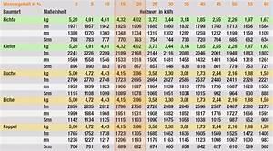 Luftfeuchtigkeit In Wohnräumen Tabelle : faq brennholz zentrum bickelsberg ~ Lizthompson.info Haus und Dekorationen