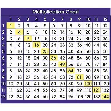 resources 174 multiplication chart desk